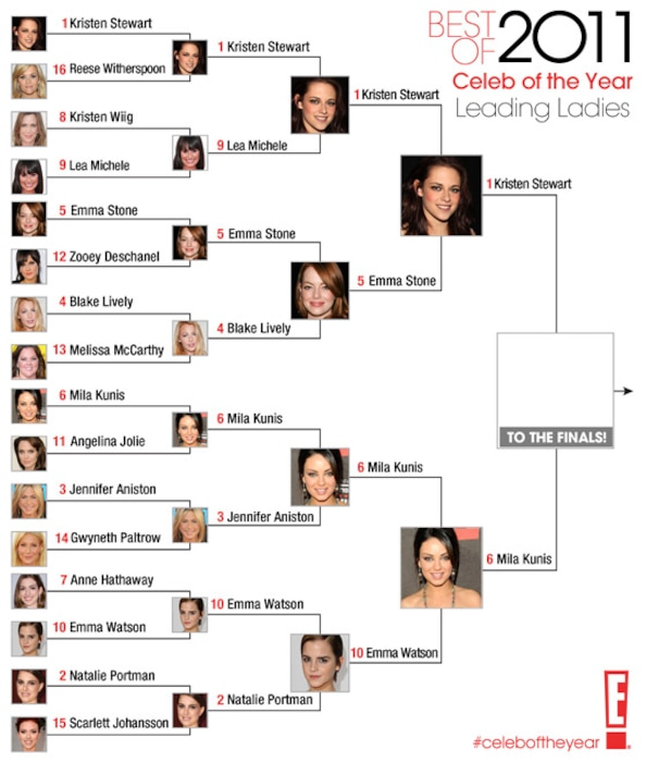 Best of 2011 / Celeb of the Year / Leading Ladies- round 4 B