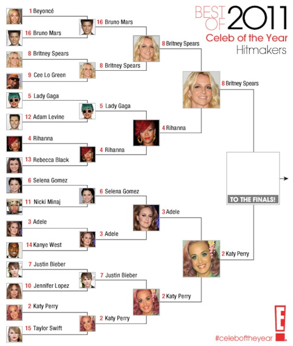 Best of 2011 / Celeb of the Year / Hitmakers- round 4
