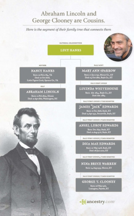 George Clooney, Abraham Lincoln, Ancestry.com