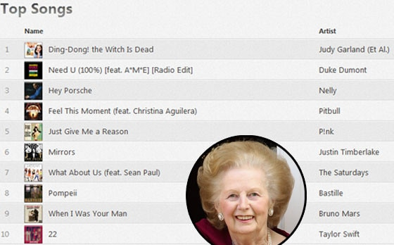 UK Chart, Margaret Thatcher