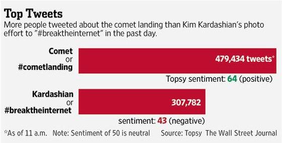 Kim Kardashian vs. Comet Landing Tweets