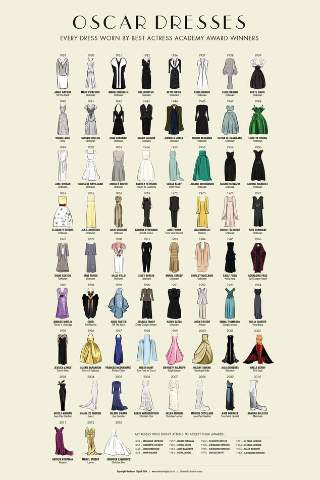 Oscar Dresses Illustration