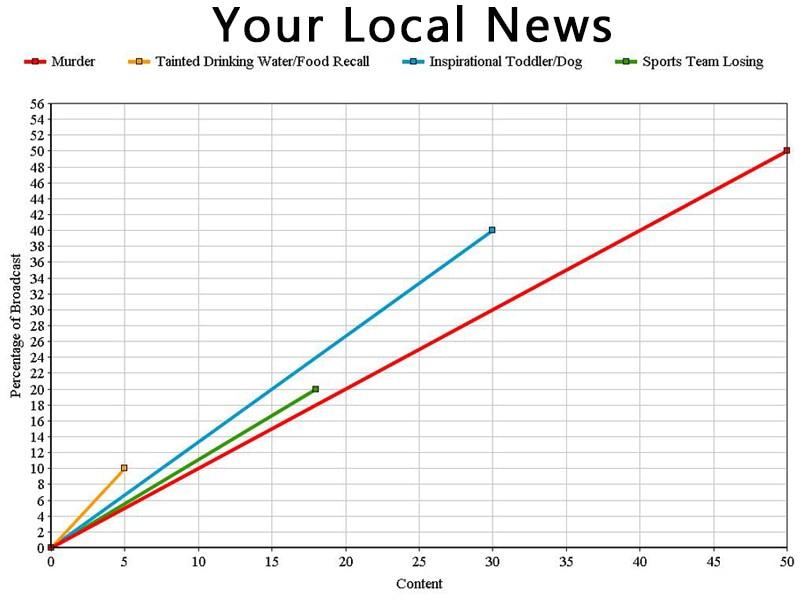 NewsGraphs