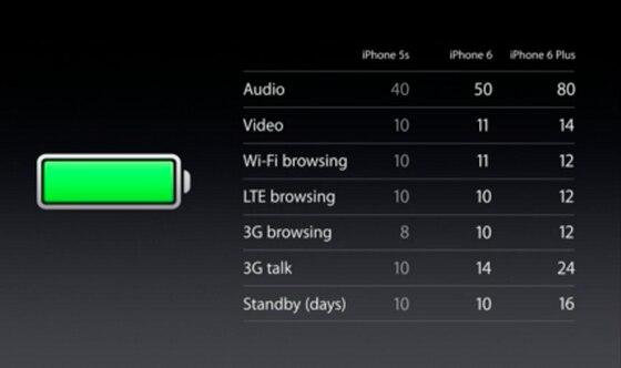 iPhone 6, Apple iPhone