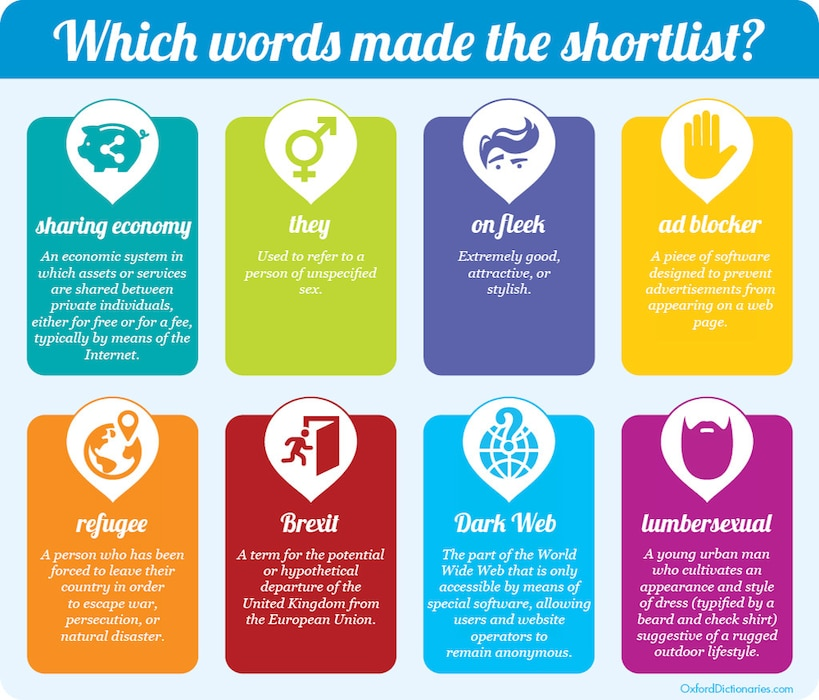 Oxford Dictionaries Word of the Year Short List infographic