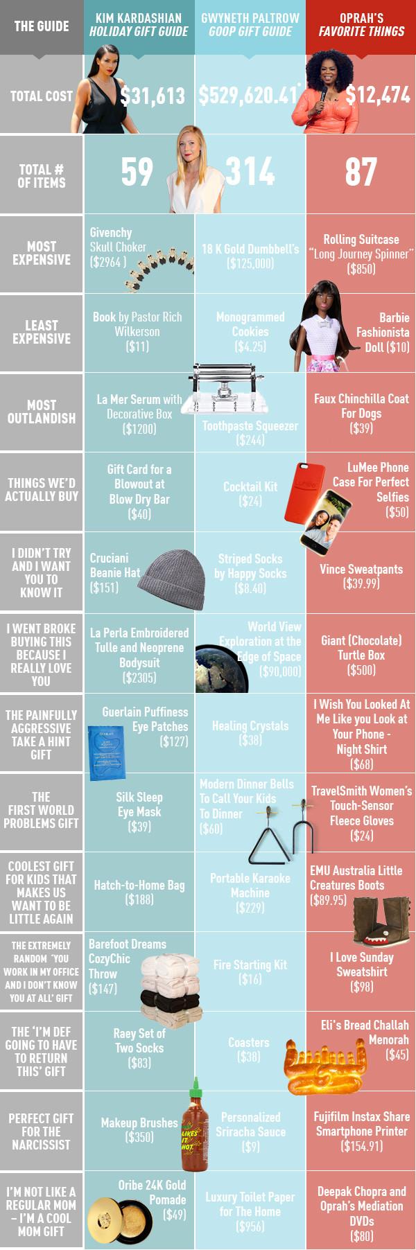 Gift Guide Comparison Infographic