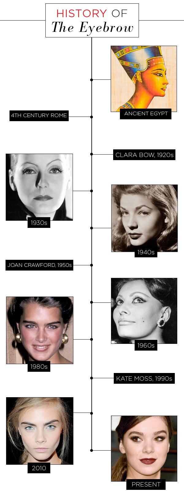 ESC, History of the Eyebrow