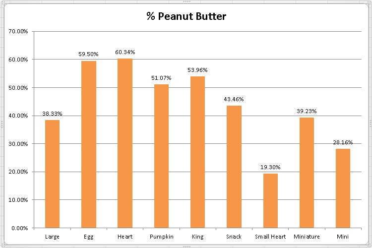 Reese's Peanut Butter Experiment