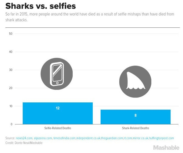 Sharks vs. Selfies Deaths Graph, Mashable