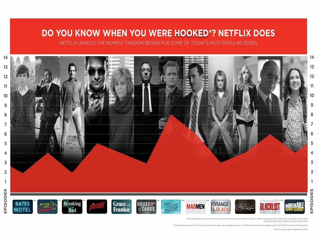 Netflix Episode Data