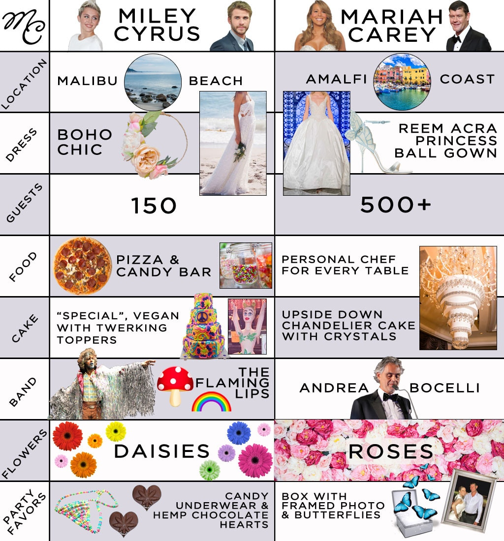 Miley Cyrus, Mariah Carey, Wedding Infographic