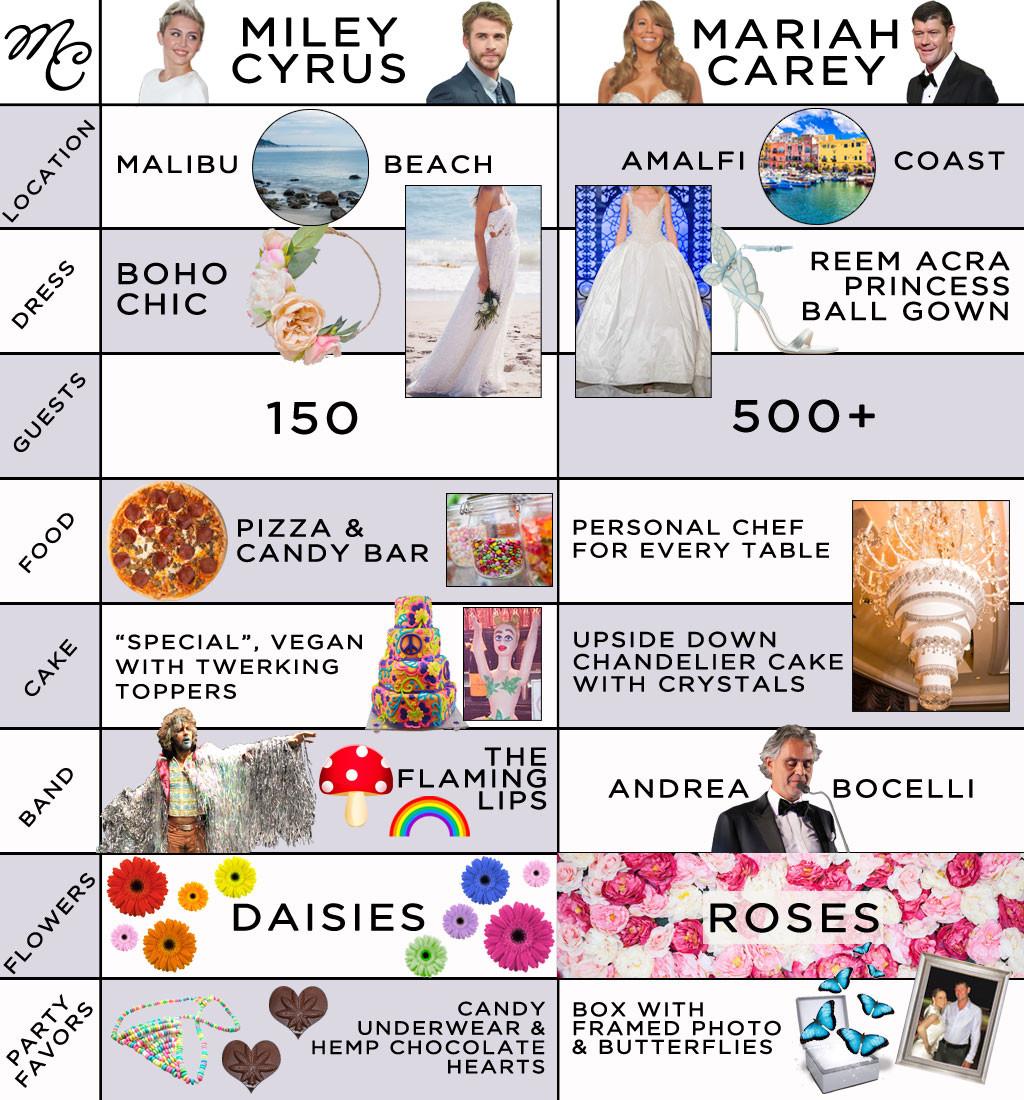 Miley Cyrus, Mariah Carey, Wedding Infographic