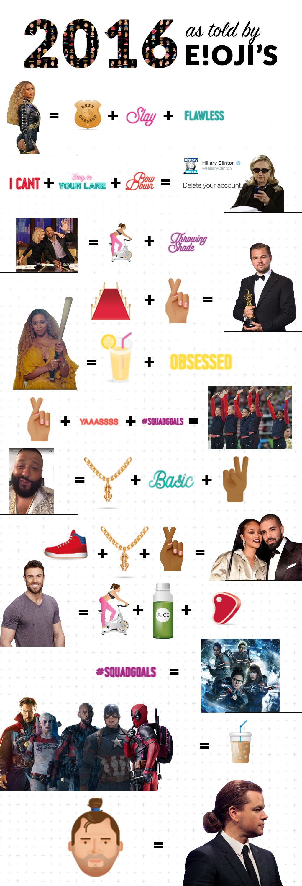 2016 as Told by E!ojis