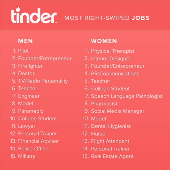 Sexiest Jobs, Tinder inforgraphic