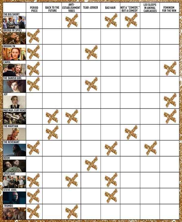 Oscar Movies Chart