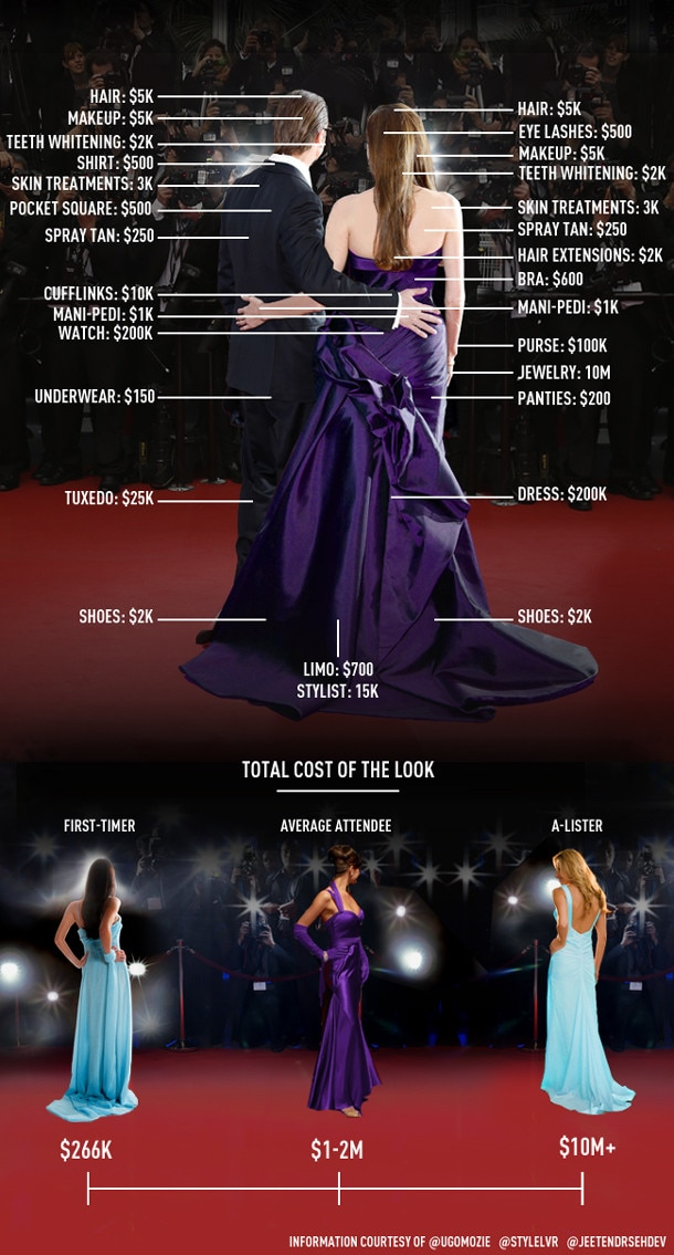 Cost of Red Carpet