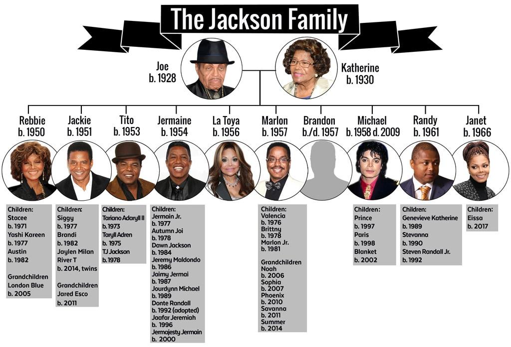 Jackson Family Tree, Chart