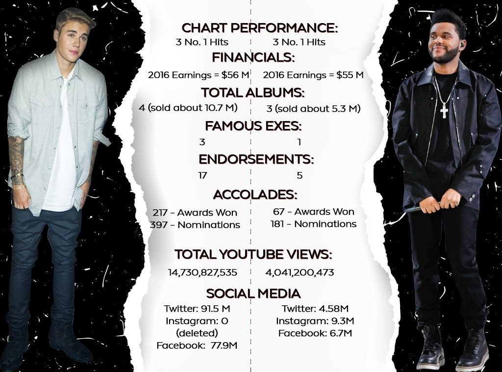 Justin Bieber, The Weeknd, Comparison