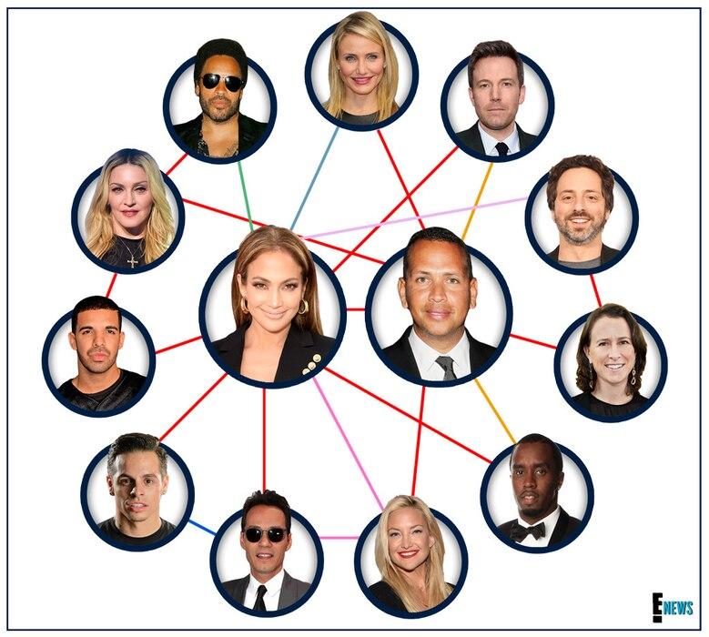 Jennifer Lopez, Alex Rodriguez, Connections