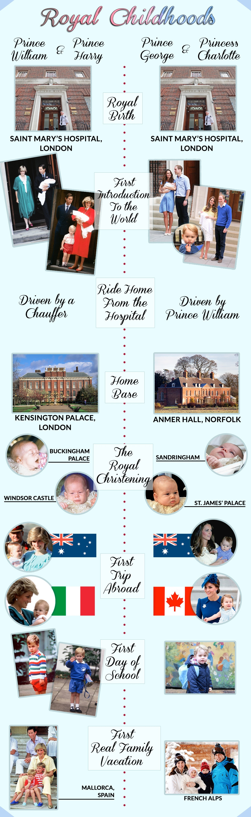 Timeline of the Royal Childhoods