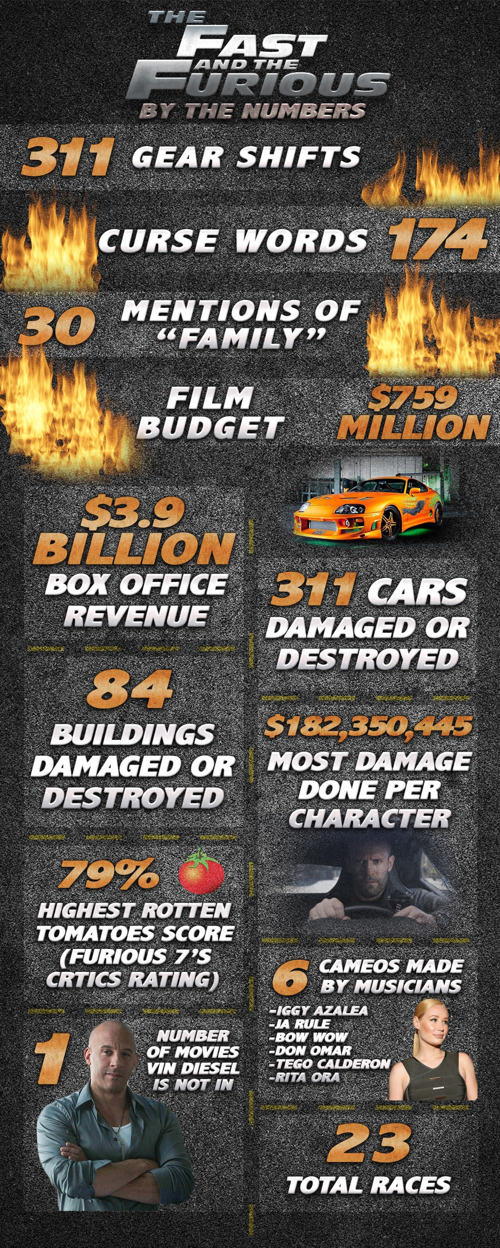 The Fast and the Furious Infographic