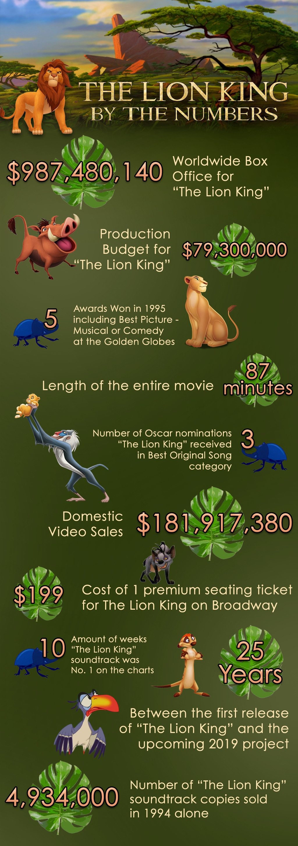the lion king by the numbers  how simba  timon and pumbaa