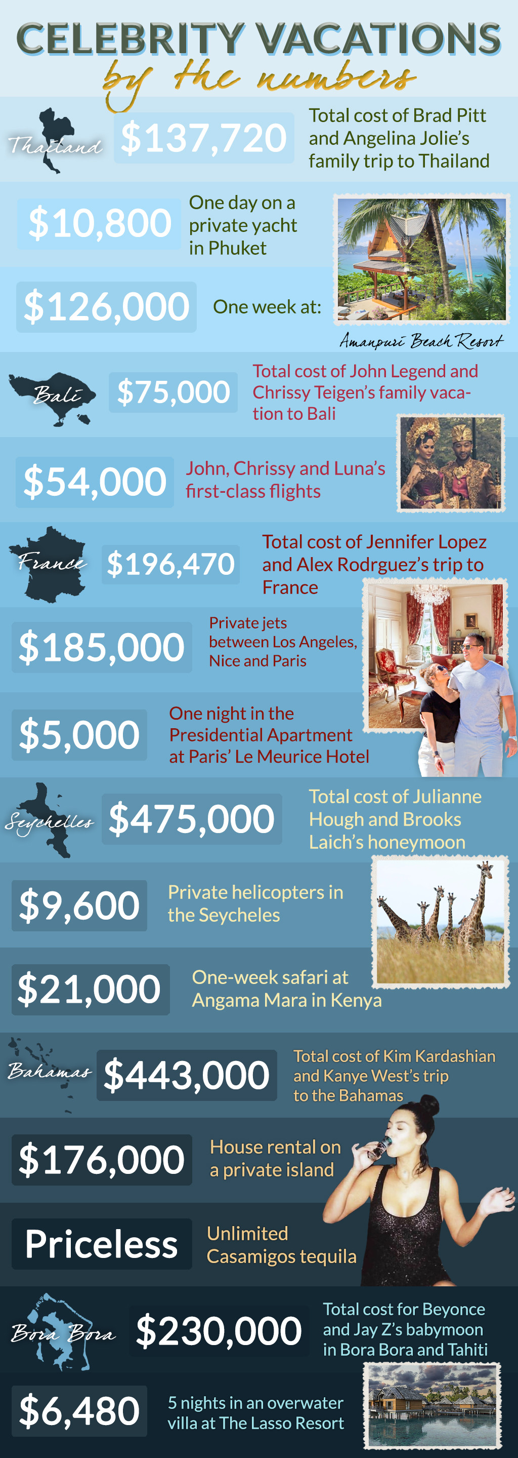 Celebrity Vacations By The Numbers