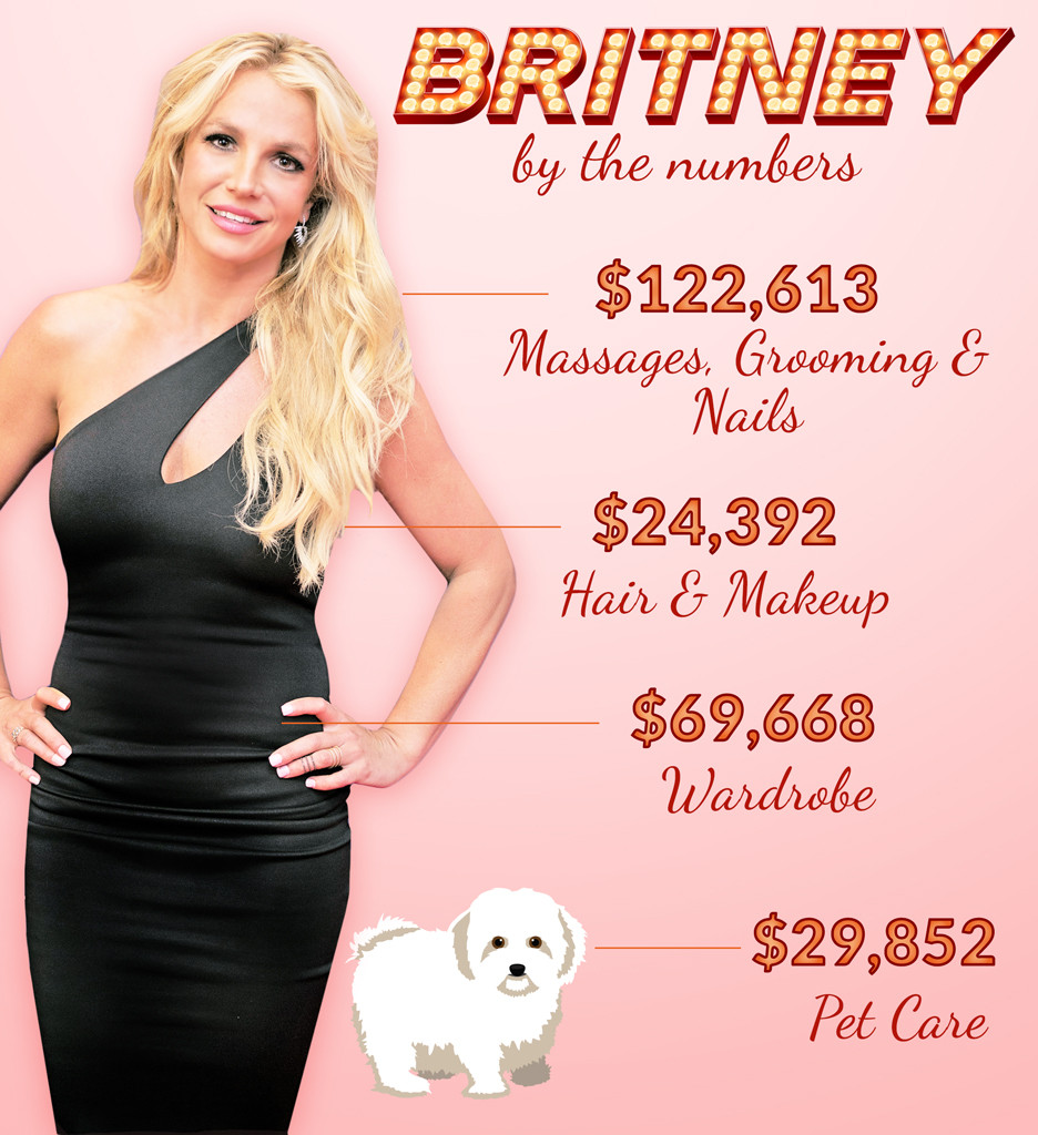 Britney Spears, By The Numbers, How Britney Spears Spent $10 Million Last Year