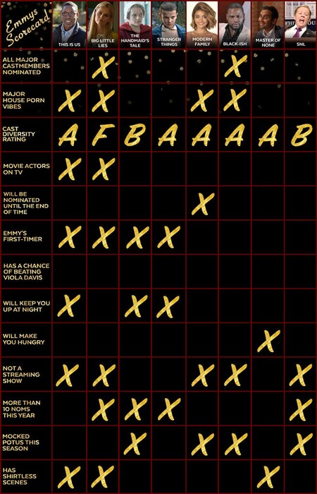 Emmys Scorecard