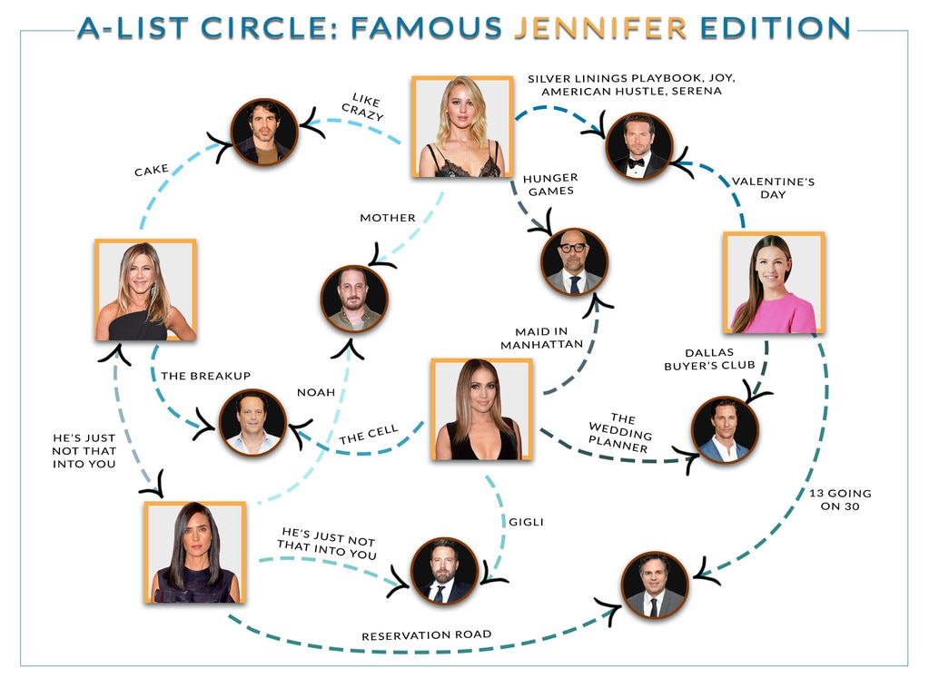 The A-List Circle: Famous Jennifer Edition
