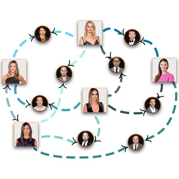 The A-List Circle: Famous Jennifer Edition