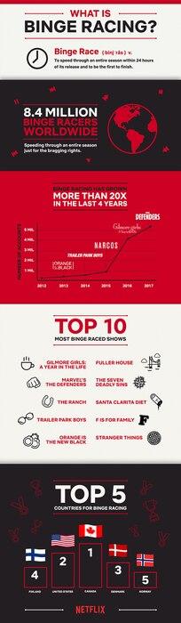 Netflix Binge Racer