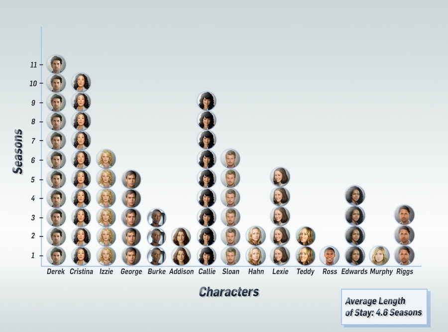 Grey's Anatomy Exits and Seasons, Graph