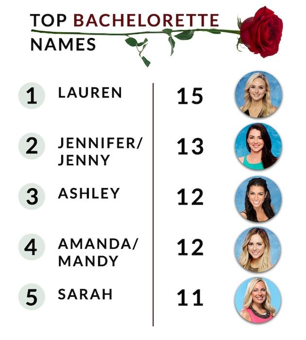 Top Bachelorette Women Names