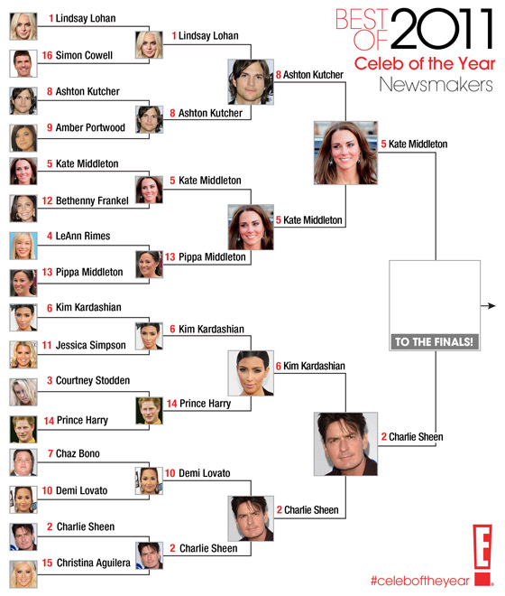 Best of 2011 / Celeb of the Year / Newsmakers- round 4