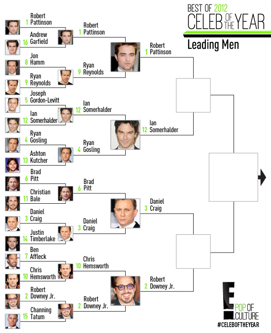 Celeb of the Year: Leading Men R3