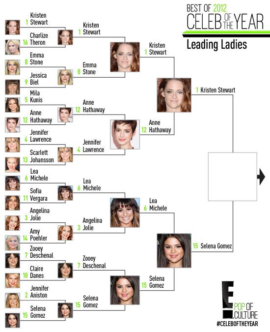 Celeb of the Year: Leading Ladies R4