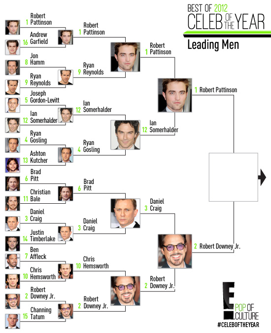 Celeb of the Year: Leading Men R4