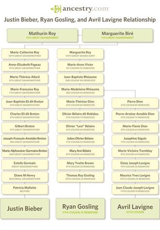 Justin Bieber, Ancestry.com