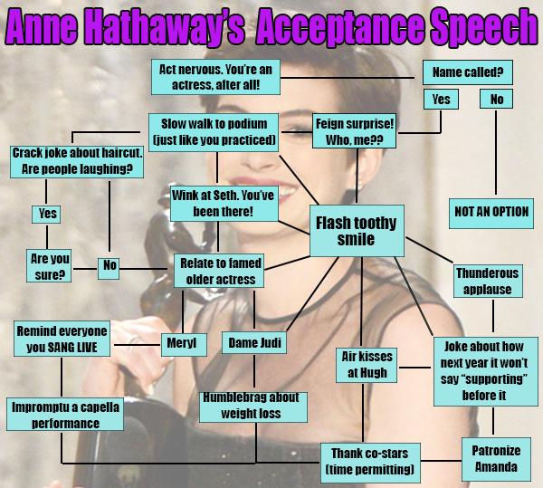 Anne Hathaway Flow Chart