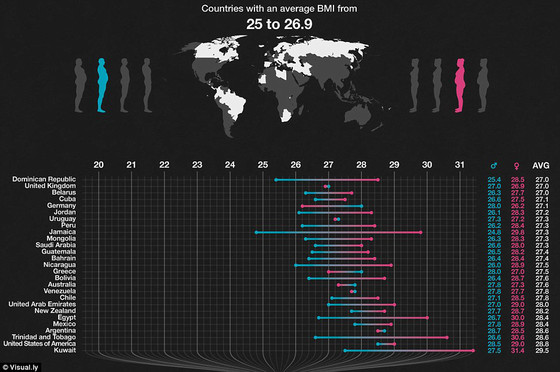 Global BMI