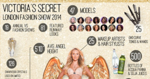 2014 Victoria's Secret Fashion Show By the Numbers | E! News