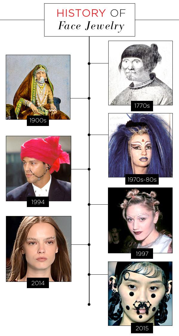 ESC, History of Face Jewlry