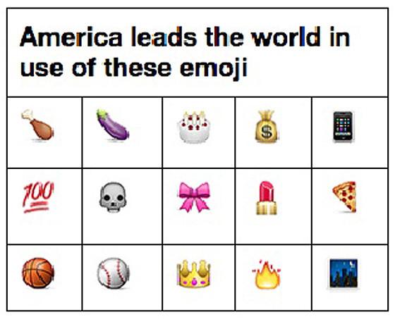 Emoji Study