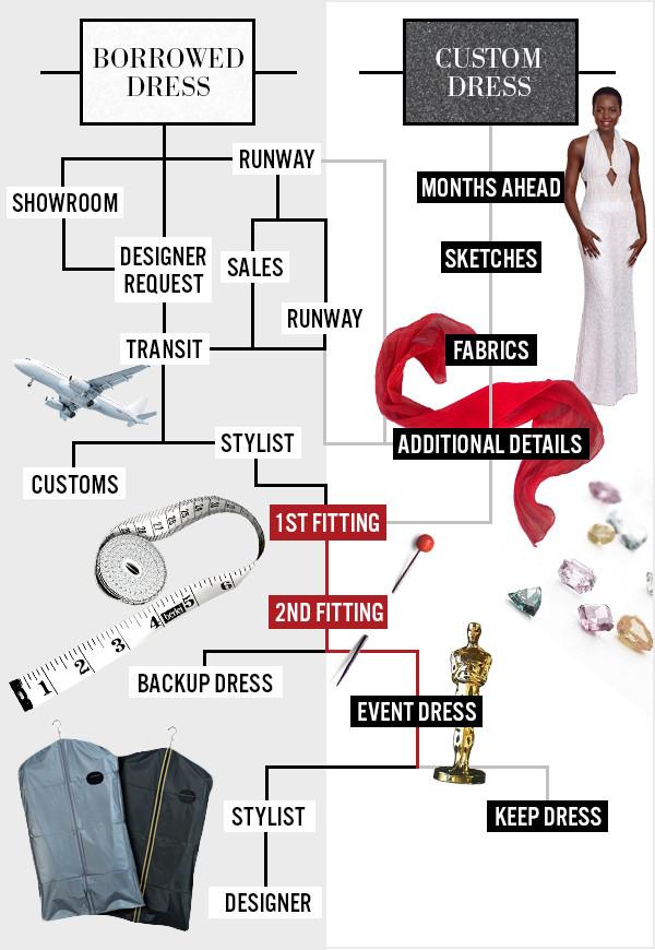ESC, Journey of the Dress Inforgraphic