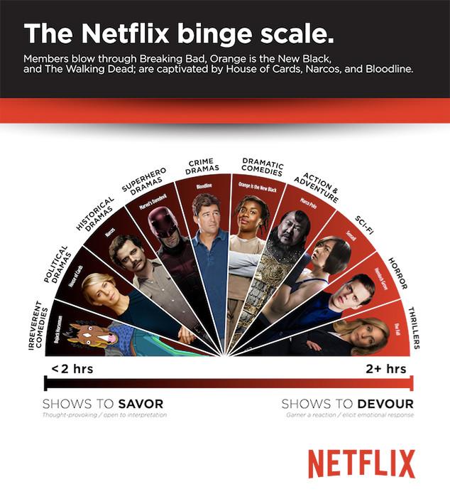 Netflix Bing