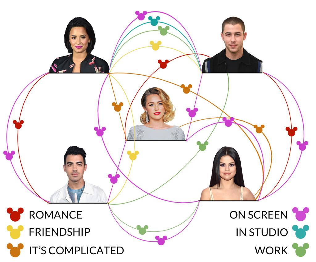 Disney Relationship Web, Demi Lovato, Nick Jonas, Miley Cyrus, Joe Jonas, Selena Gomez