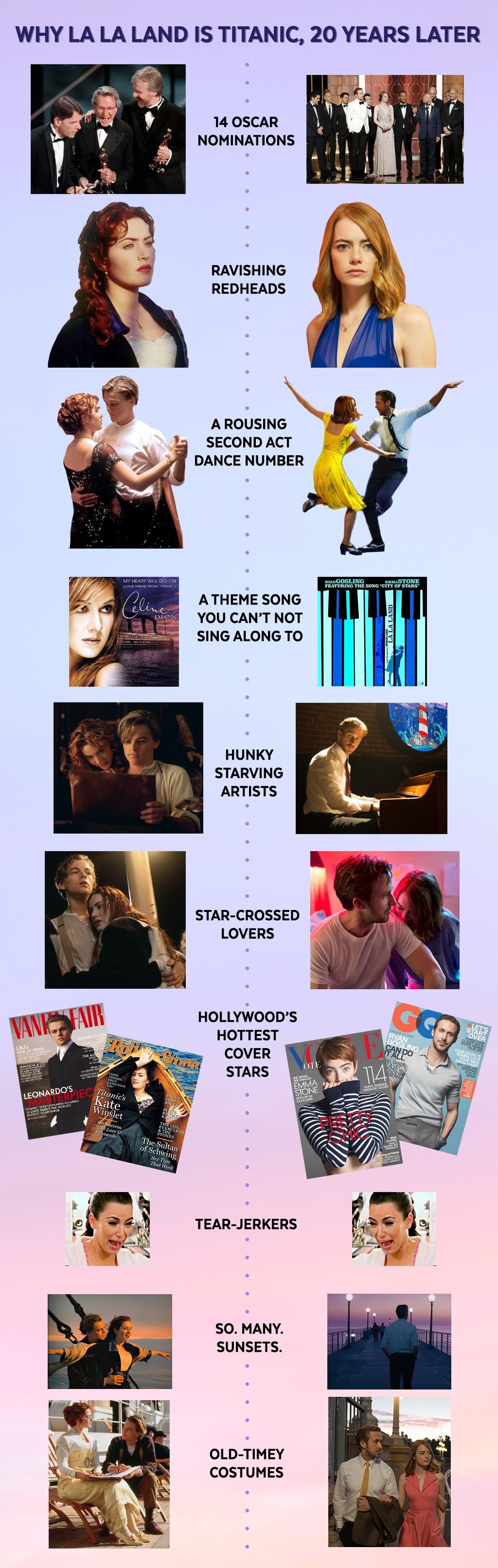 Titanic vs. La La Land