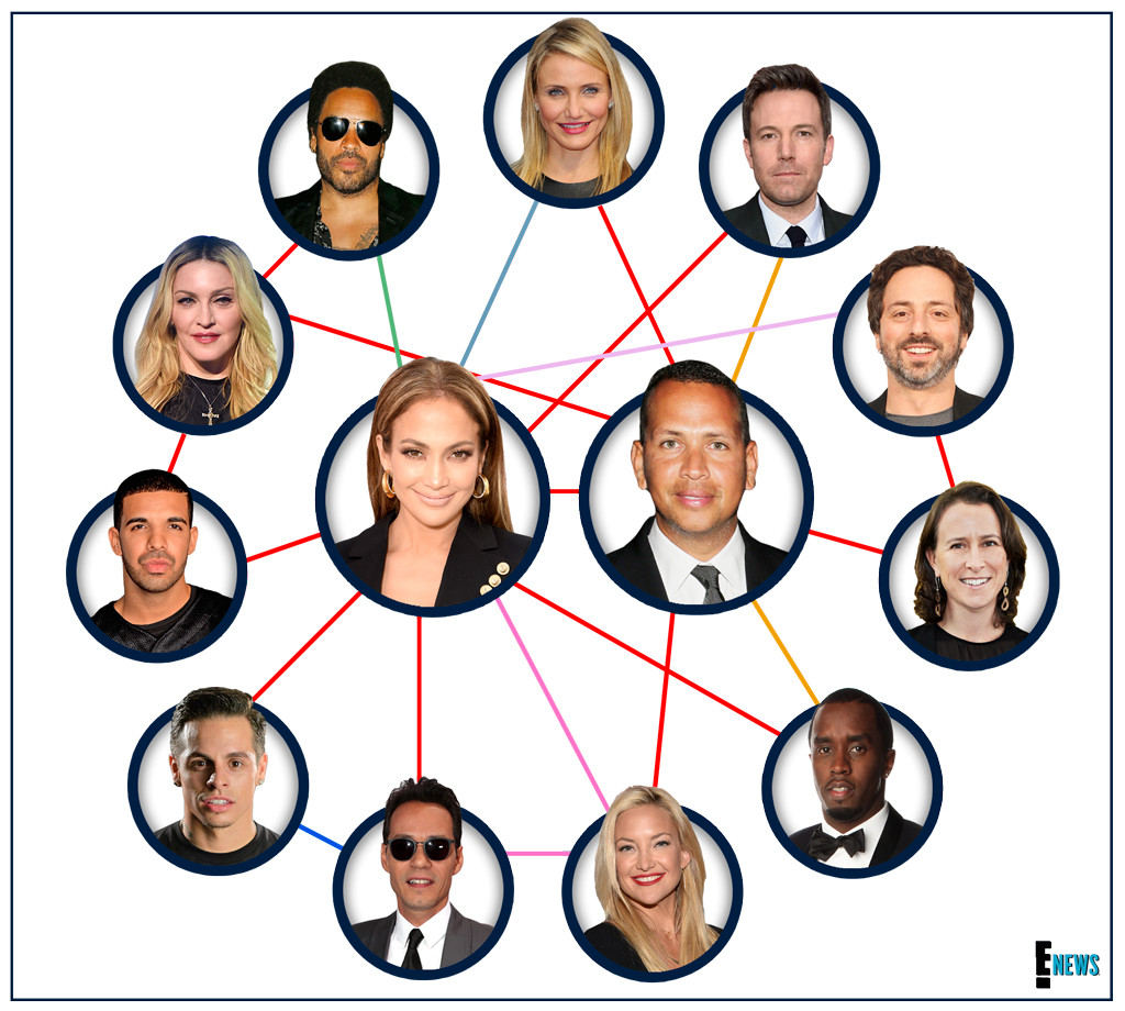 Jennifer Lopez, Alex Rodriguez, Connections