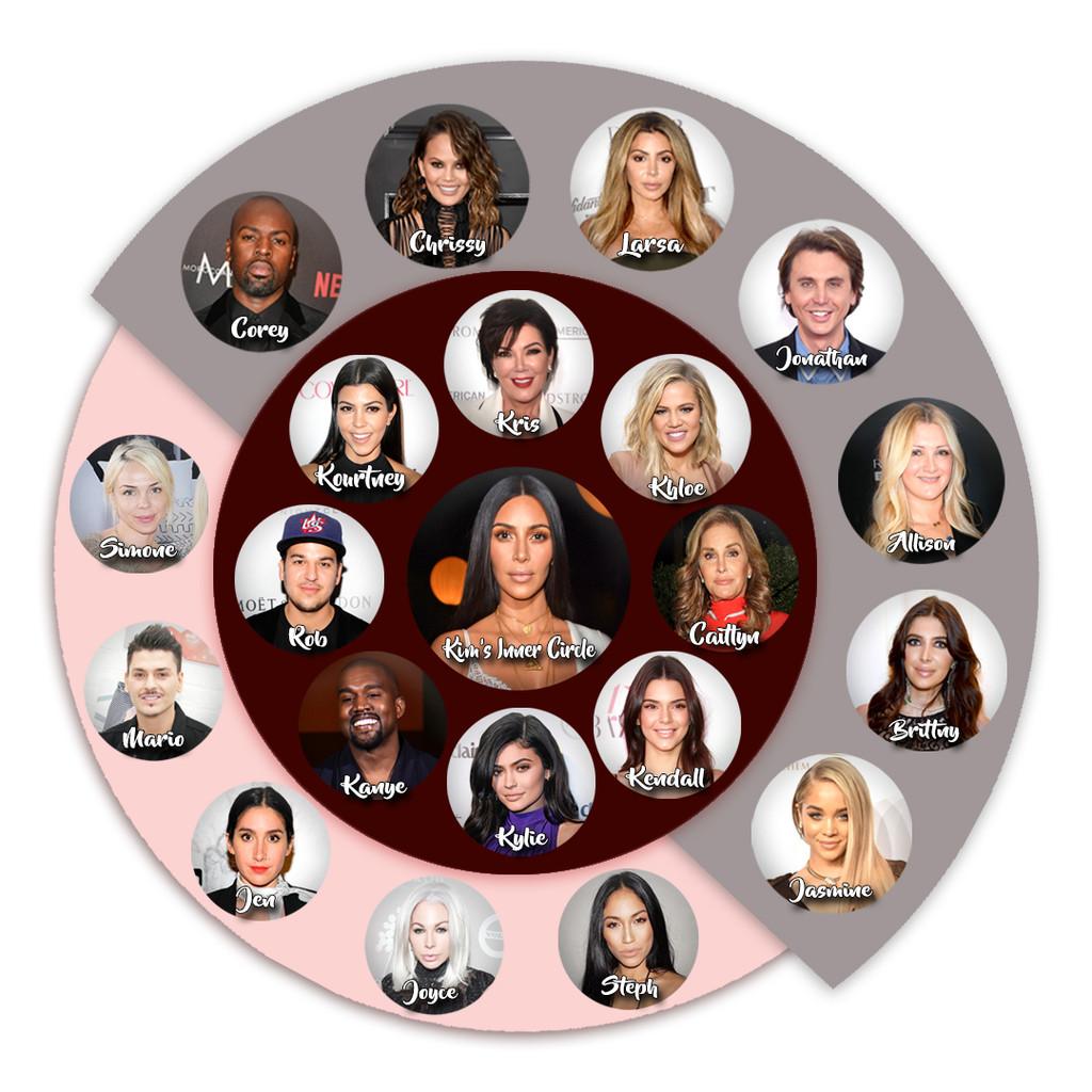 Kim Kardashian, Inner Circle of Friends